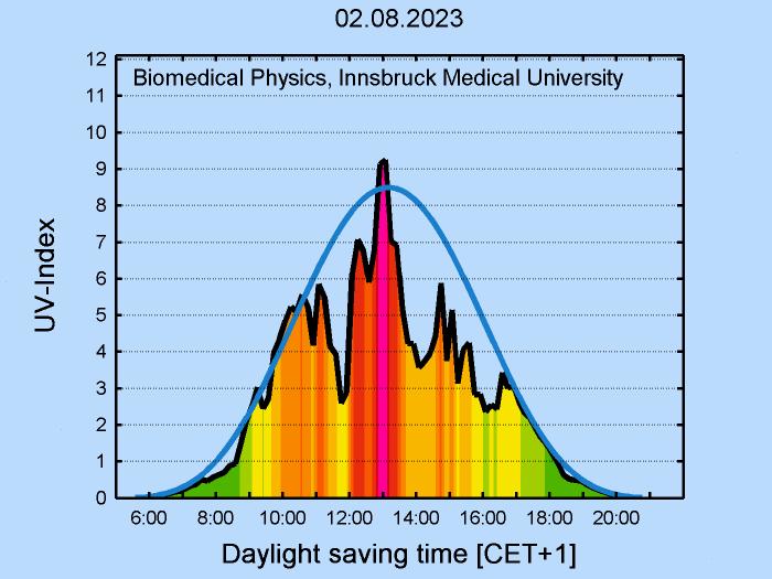 Gerlitzen UV-Index