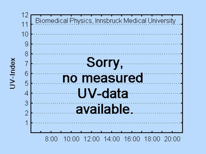 UV Index Leifers - maximale Tageswerte letzter Monat